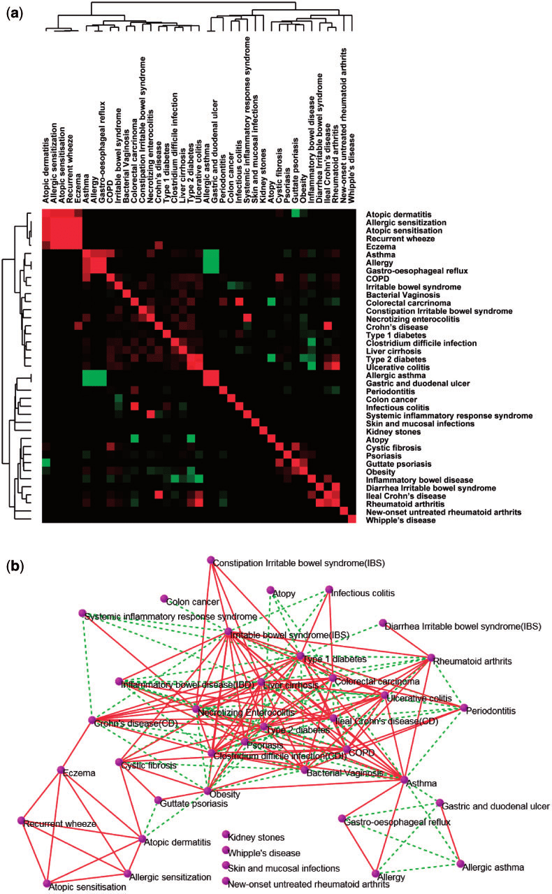 hight resolution of microbe based relationships between diseases a heat map of microbe based