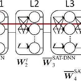 Structure of hybrid DNN-HMM speech recognizer † The