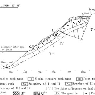 (PDF) Investigating a reservoir bank slope displacement