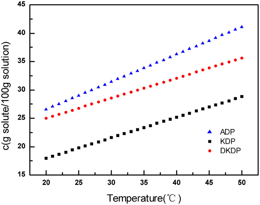 Solubility curves for ADP/KDP/DKDP crystals over the