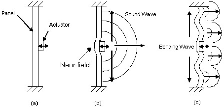A panel speaker (a) and the two channels that transmit