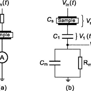 (a) Measured charge as a function of the applied voltage