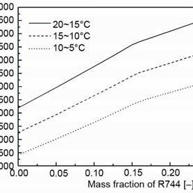 (PDF) Energy an exergy analysis of heat pump using R744