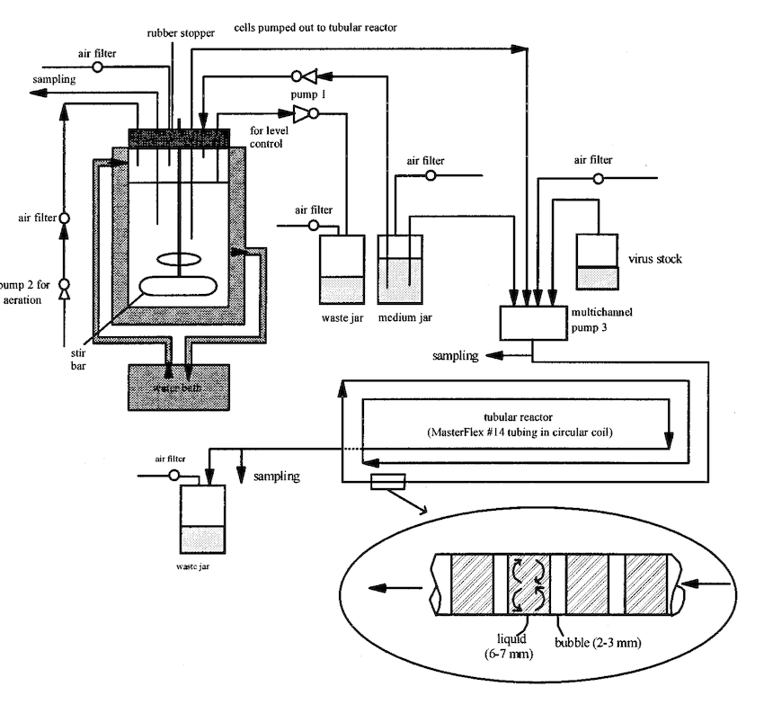 Figure 1. Schematic diagram of the CSTR-tubular two-stage