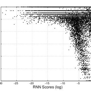 (PDF) Learning Phrase Representations using RNN Encoder