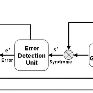 Block diagram of TMR-based EDAC device and its memory