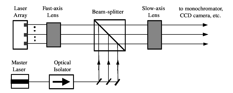 Schematic of injection locking broad-area laser diode
