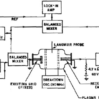 Schematic diagram of the Q machine used to study ion