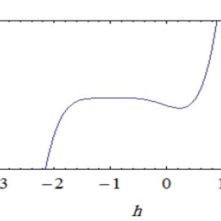 (PDF) Analytical Approximate Solution For Nonlinear Time