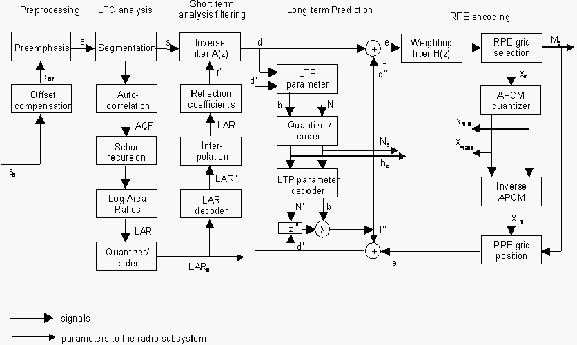 Detailed block diagram of Full Rate GSM 06.10 Speech