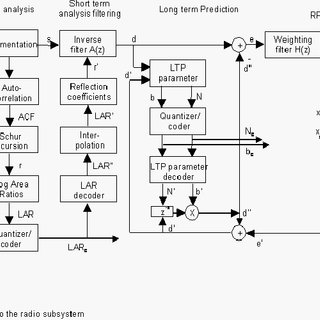 Detailed block diagram of Full Rate GSM 06.10 Speech