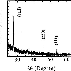 Room-temperature cathodoluminescence spectrum of a single