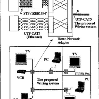 (PDF) Home information wiring system using UTP cable for