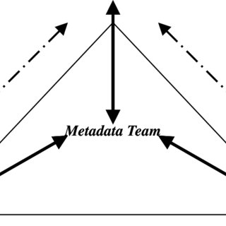 (𝗣𝗗𝗙) A metadata lifecycle model for digital libraries