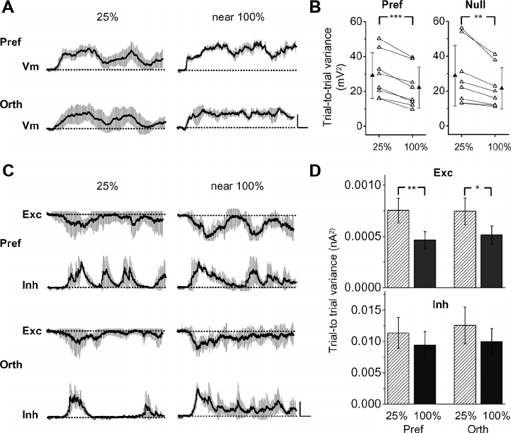 Trial-to-trial variability of synaptic responses. A