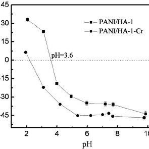 (PDF) Batch Adsorption and Mechanism of Cr(VI) Removal