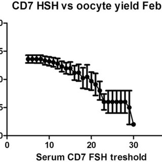 CD3 & CD7 FSH and recFSH dose. Serum FSH concentration on