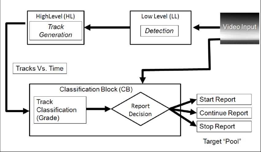 A block diagram of the target detection and tracking