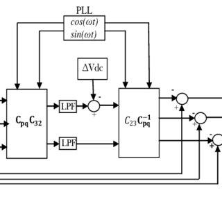 5 Diagrama de bloques de un SAF. En la fig. 3.5 se puede