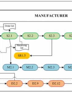 Flowchart of processes and activities the supply chain model see online version for colours also rh researchgate