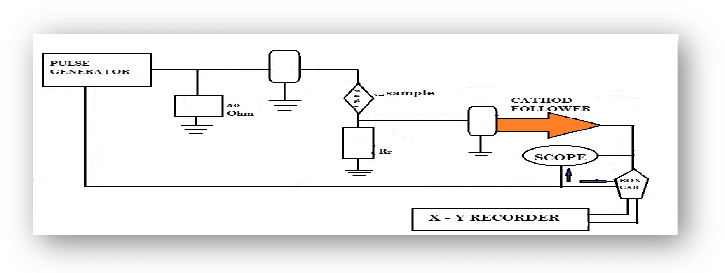 Block diagram for electrical resistivity measurement by