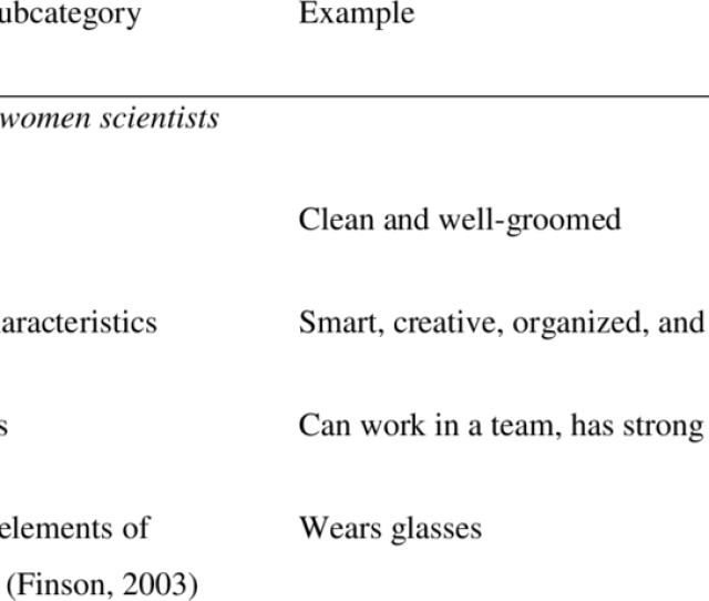 Categories Subcategories And Examples For Data Analysis