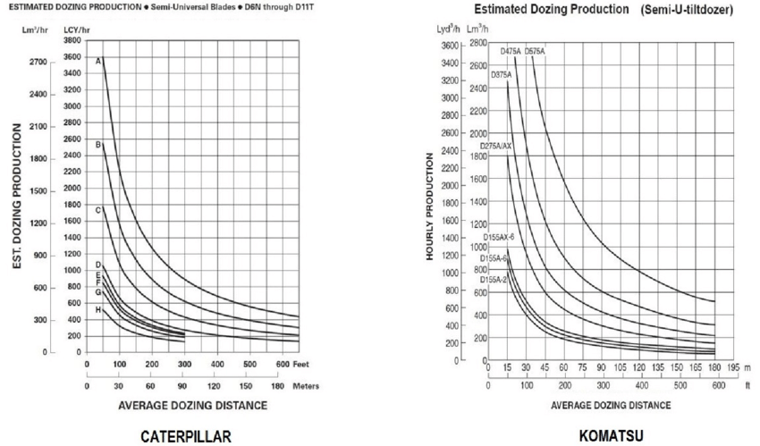 Manufacturers charts for crawler-type dozer hourly