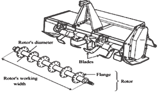 Tillage components of rotary tiller and main parts of
