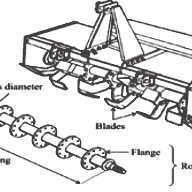 (PDF) Design optimization of rotary tillage tool