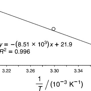 (PDF) The Finkelstein Reaction: Quantitative Reaction Kinetics of an SN2 Reaction Using