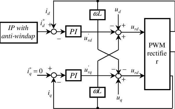 Control block diagram of q d − dual-close-loop controller