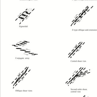 Common vein geometries in shear zones (Hodgson, 1989
