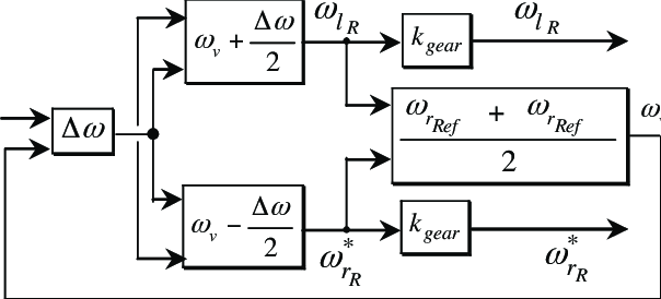 Block diagram show use of the electronic differential