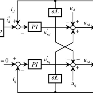 (PDF) Control Strategy for Three Phase Voltage Source PWM