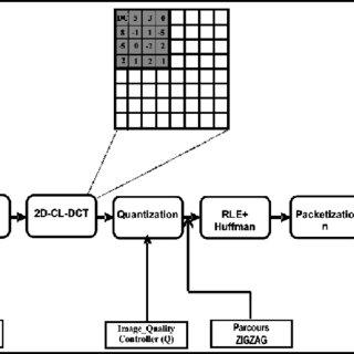 (PDF) Modelsim/MATLAB Co-simulation of a QoS Multi-Core