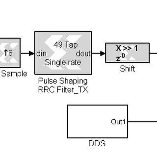 (PDF) Implementation of a BPSK Transceiver on Hybrid
