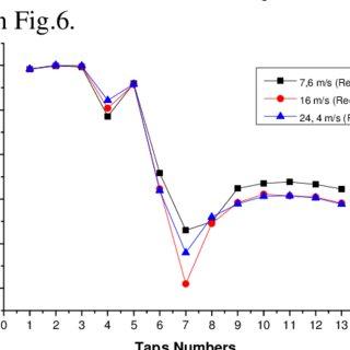 (PDF) The Determination Of Aerodynamic Drag Coefficient Of