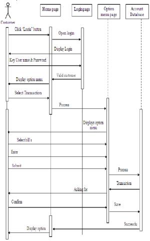 "Sequence Diagram of ""Pay Bills"" | Download Scientific Diagram"
