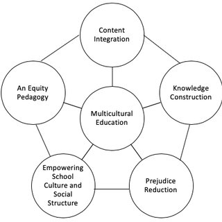 James Banks' five dimensions of multicultural education