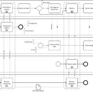 diagram example business process modeling notation model t ford wiring pdf a conceptual comparison of service blueprinting and bpmn hotel stay