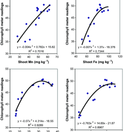 relationships between chlorophyll meter readings and shoot mn fe zn and cu concentrations [ 850 x 1010 Pixel ]