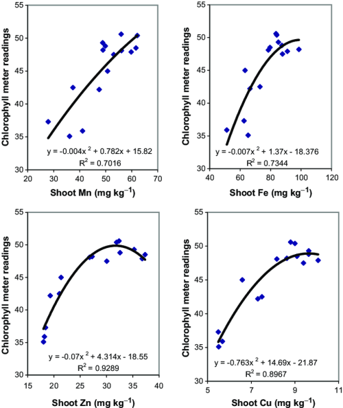 small resolution of relationships between chlorophyll meter readings and shoot mn fe zn and cu concentrations