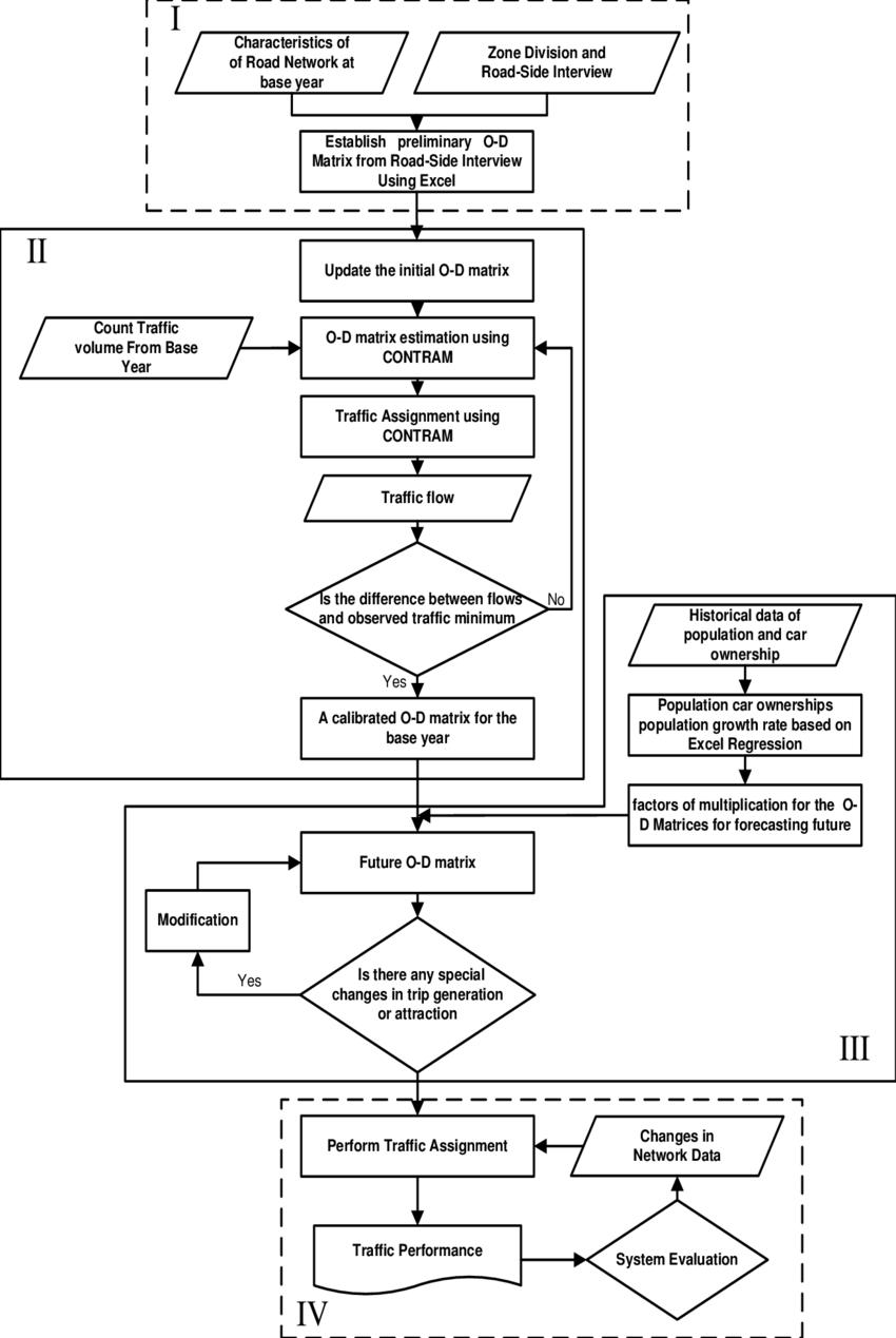 medium resolution of flowchart of proposed forecasting process