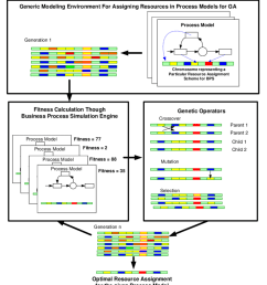 the overall scheme of the generic genetic algorithm modeling framework for resource assignment in business process [ 850 x 952 Pixel ]