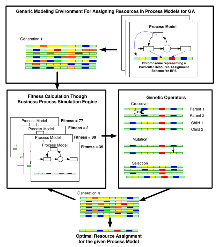 hight resolution of the overall scheme of the generic genetic algorithm modeling framework for resource assignment in business process