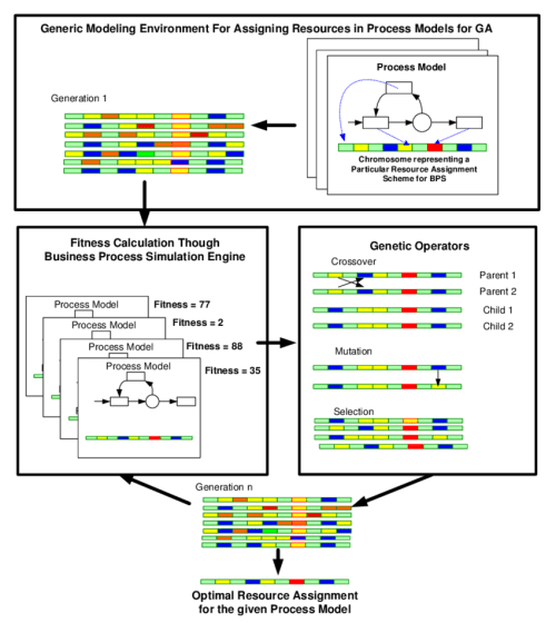 small resolution of the overall scheme of the generic genetic algorithm modeling framework for resource assignment in business process