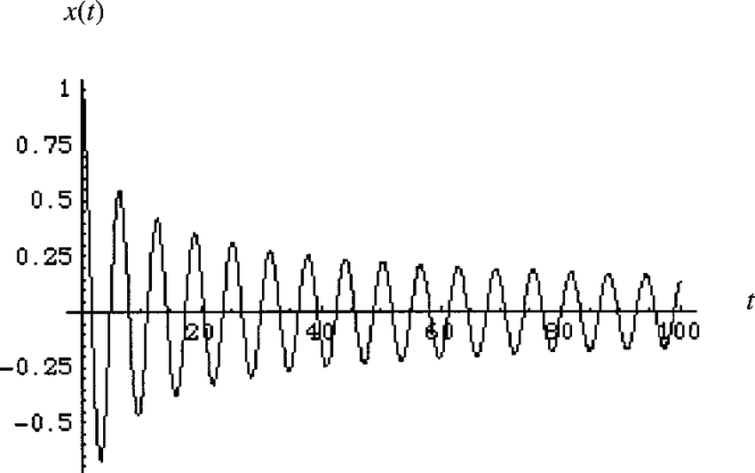 The position x(t) for an harmonic oscillator with cubic