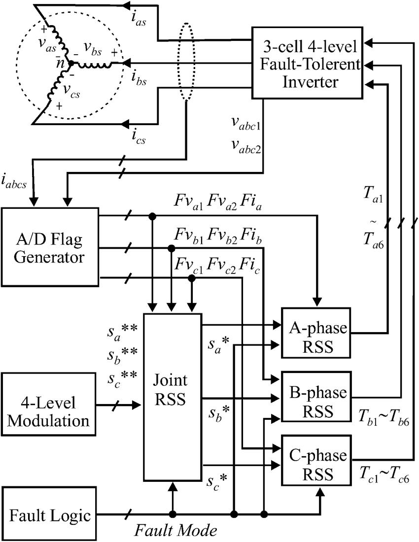 medium resolution of control diagram for the three cell four level fault tolerant inverter