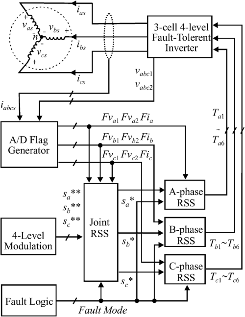 small resolution of control diagram for the three cell four level fault tolerant inverter