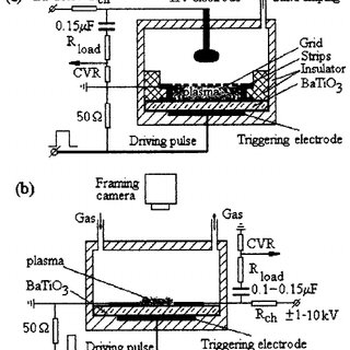 Dependence of the discharge current on the charging